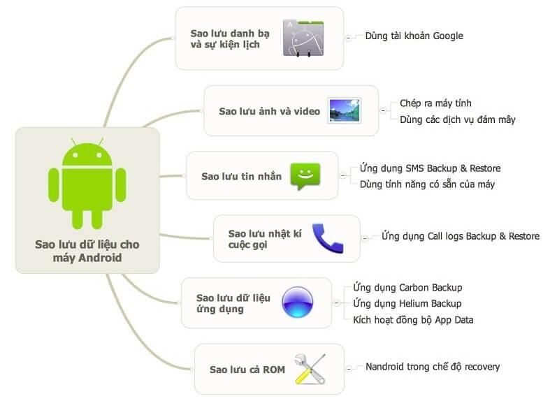 Các cách sao lưu dữ liệu cho máy Android